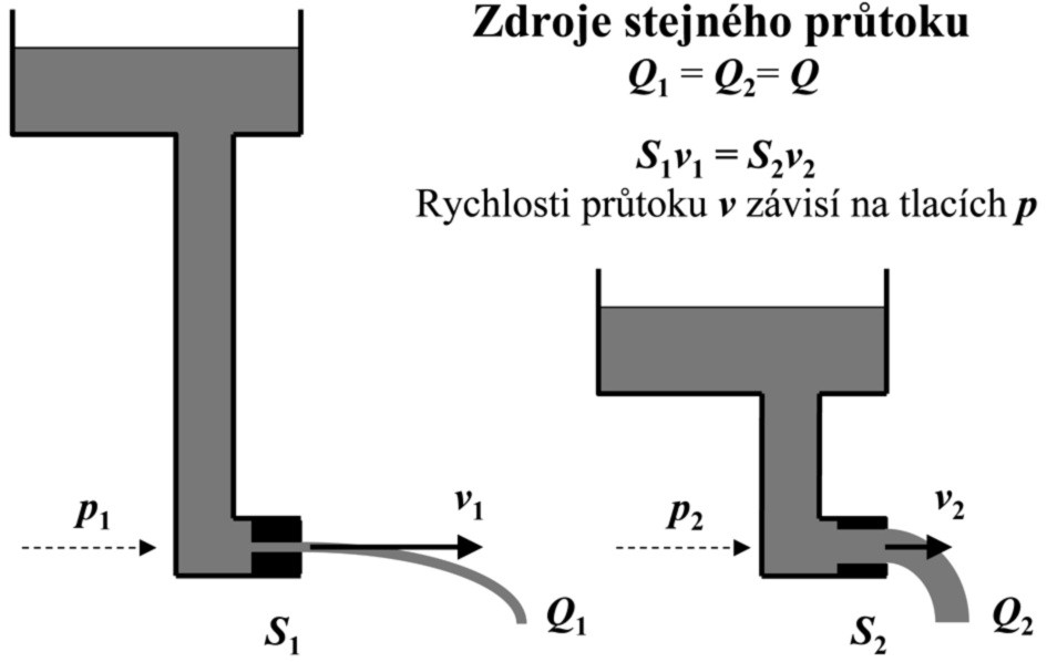 Zdroje stejného objemového průtoku kapaliny Q<sub>1</sub> = Q<sub>2</sub> = Q p – hydrostatický tlak kapaliny na úrovni výtokového otvoru závislý na výšce kapaliny, S – plocha výtokového otvoru, v – výtoková rychlost kapaliny