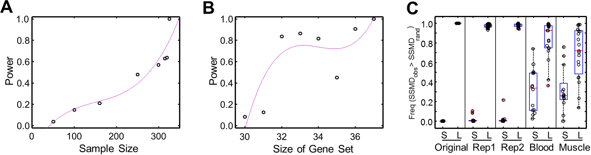 Power of SSMD test and validation of significant L- and S-SSMD gene sets.