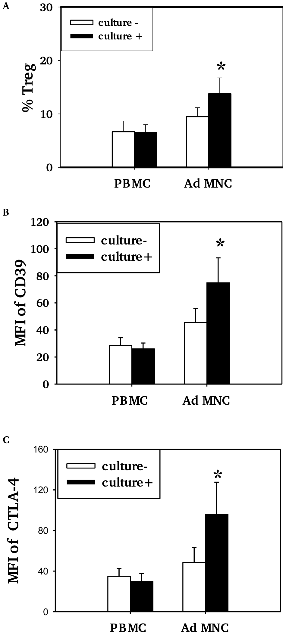 Association of pneumococcal carriage and Treg cells in adenoidal MNC.