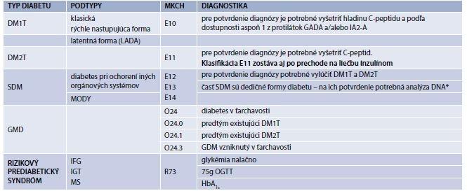 Tab. 2.1   Klasifikácia diabetes mellitus zahŕňa 4 klinické triedy (typy) a rizikový prediabetický syndróm