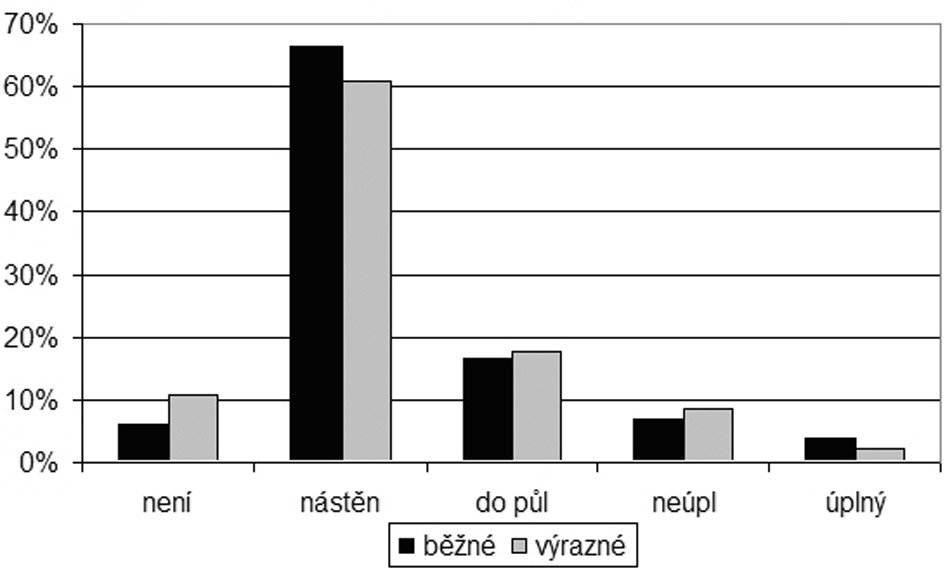Graf 2g. Množství mazu podle výraznosti chloupků ve zvukovodu.