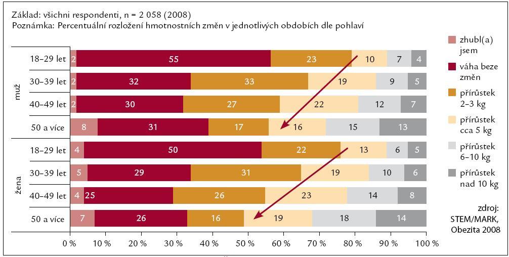 Hmotnostní přírůstek 5 kg a více u populace ČR v průběhu života.