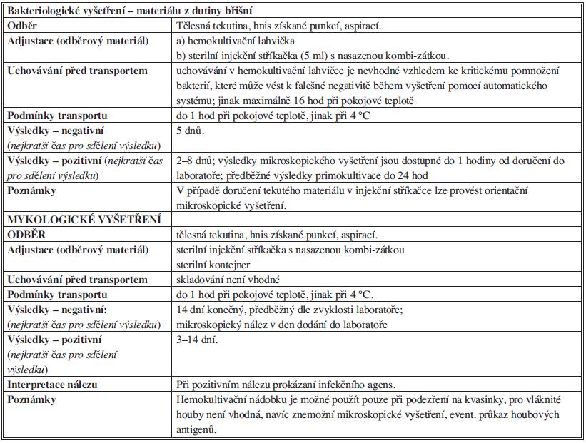 Bakteriologické vyšetření materiálu z dutiny břišní Tab. 5: Bacteriological examination of material from the abdominal cavity