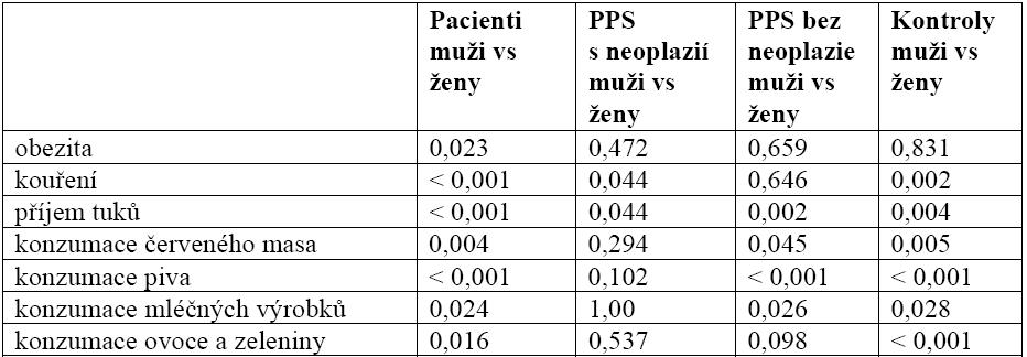 Tab. 1. Srovnání dietních návyků muži versus ženy v jednotlivých skupinách (χ<sup>2</sup>/Fisherův exaktní test).