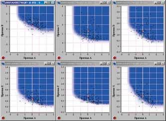 Porovnanie parametrov vyšetrenej ženy a žien v databáze (červené a zelené krúžky).