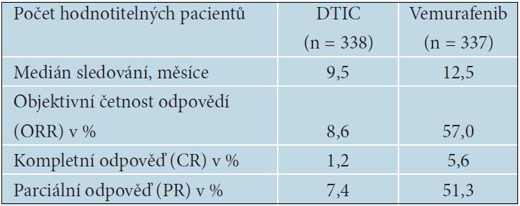 Aktualizované výsledky BRiM 3 studie s vemurafenibem, asCo 2012