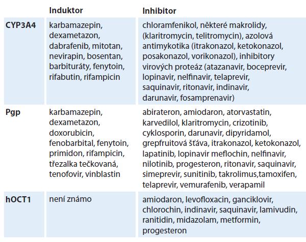 Léčiva, která mohou významně ovlivnit plazmatickou koncentraci nebo účinek imatinibu [8–10,12].