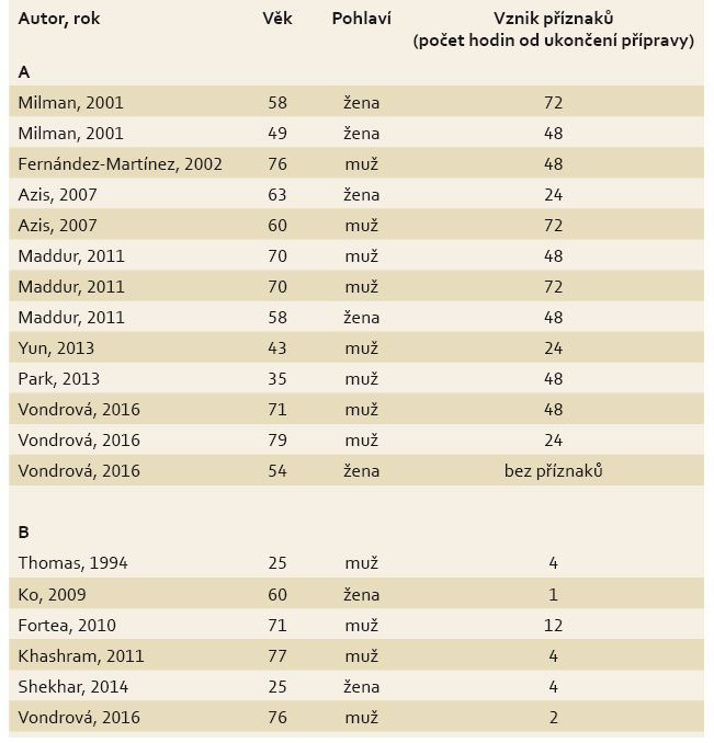 Literární přehled případů cholecystitidy (A) a pankreatitidy (B) po koloskopii. Tab. 1. Overview of cholecystitis cases (A) and pancreatitis cases (B) after colonoscopy.