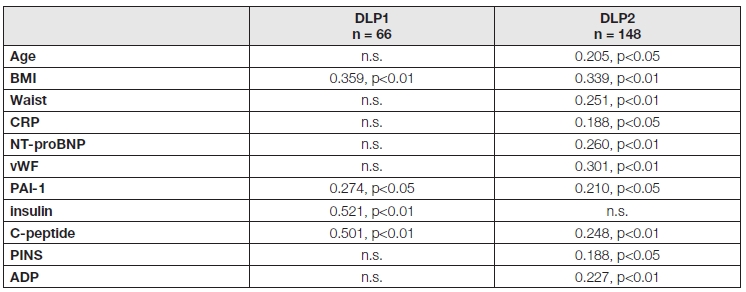 Significant correlations of A-FABP with other parameters in DLP1 and DLP2 groups (r and p values)