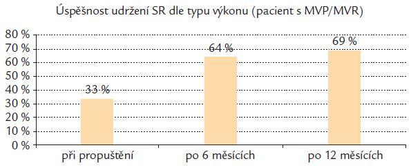 Úspěšnosti nastolení SR po chirurgické kryoablaci.
