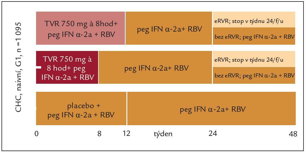 Schéma studie ADVANCE – dosud neléčené osoby s genotypem HCV 1.