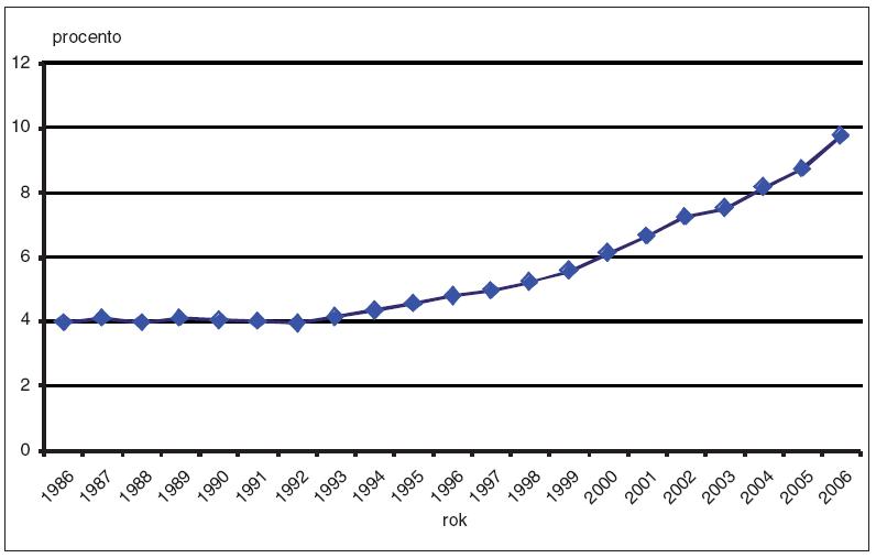 Procento rodících žen ve věku 35 let a více v letech 1986–2006 v ČR