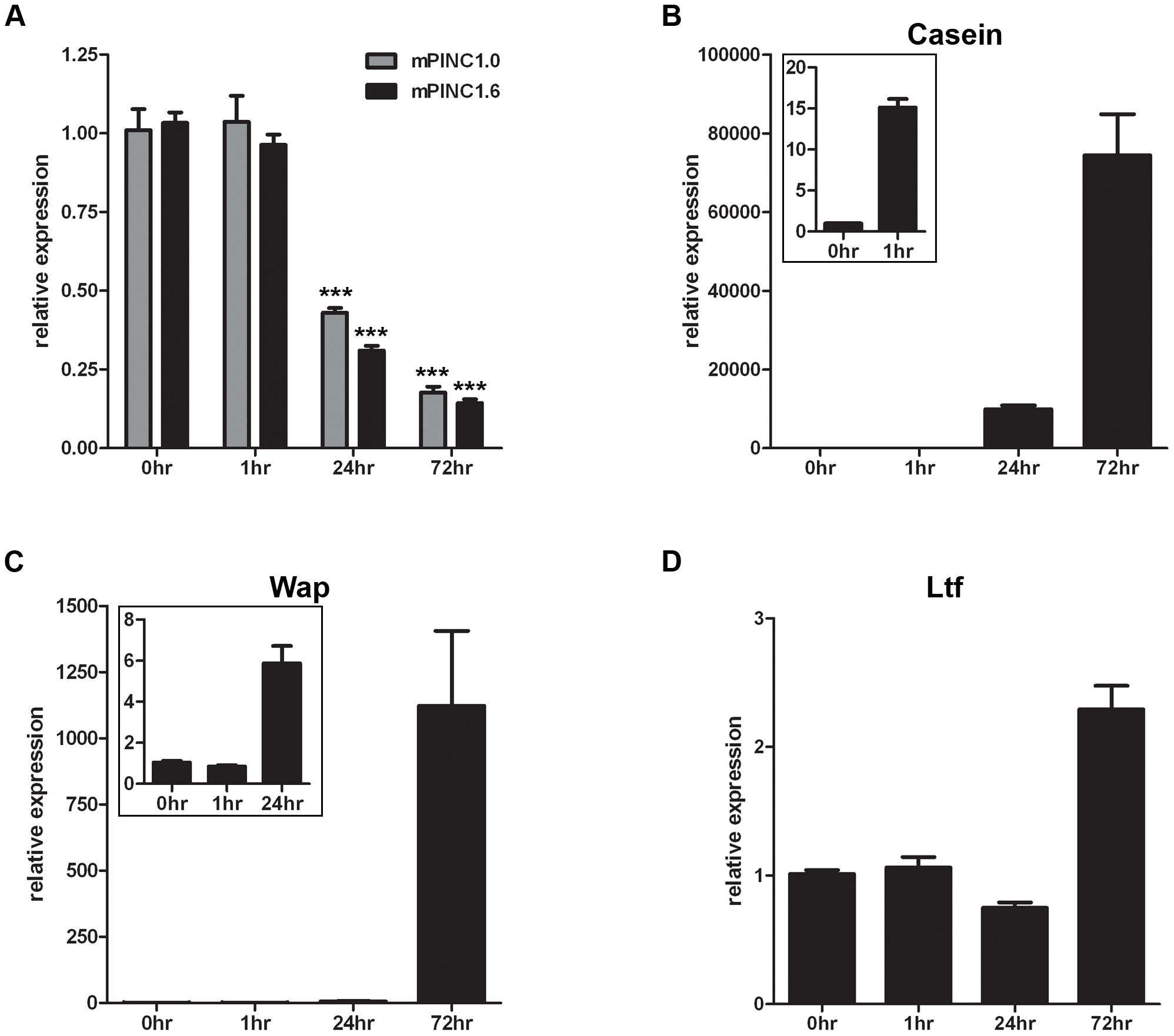 <i>mPINC</i> expression declines during lactogenic hormone induced differentiation of HC11 cells.