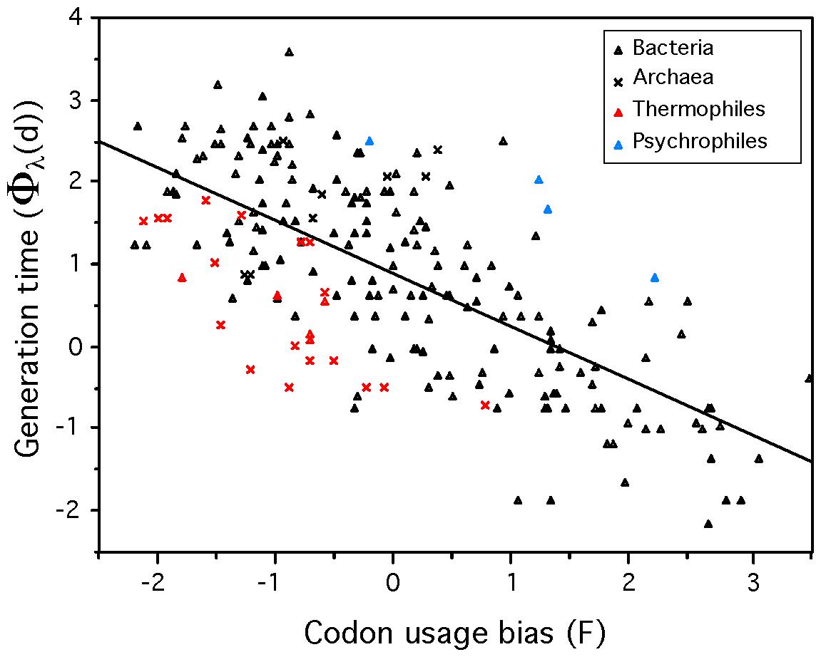 Minimum generation time (d) versus codon usage bias for 214 prokaryotes.