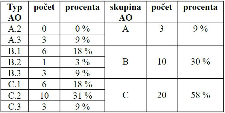 AO klasifikace