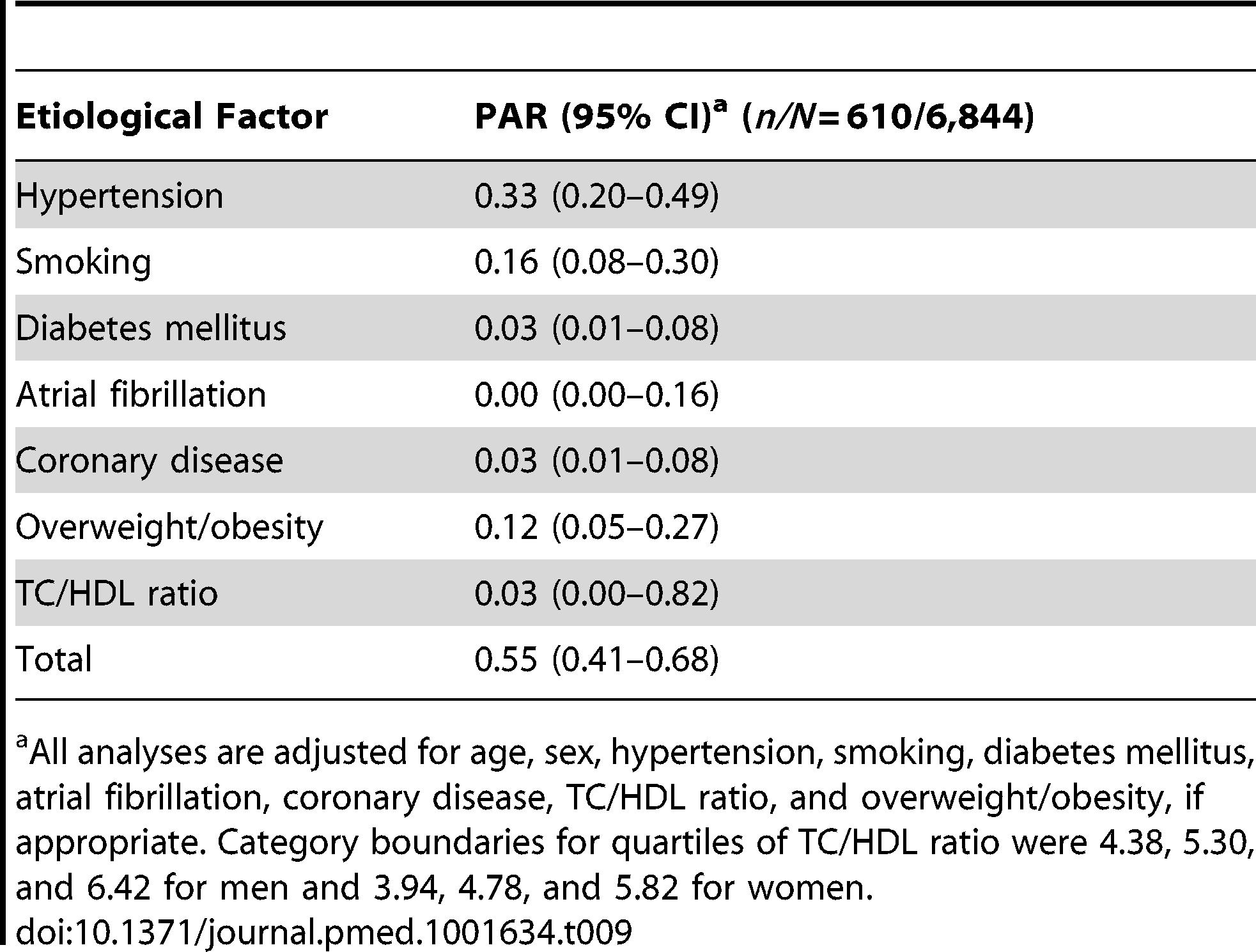 Population attributable risks of presumed etiological factors for ischemic stroke.