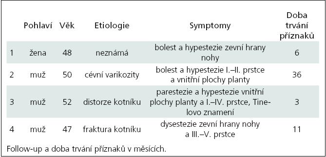 Pacienti se syndromem tarzálního tunelu.