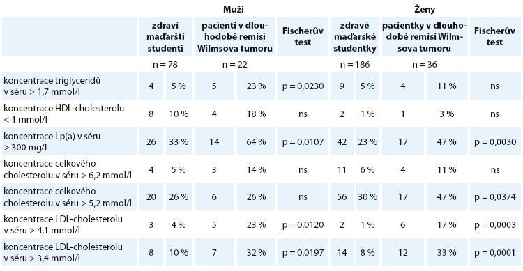 Porovnání prevalence patologických hodnot vybraných ukazatelů lipidového metabolizmu u pacientů našeho souboru a maďarských studentů.