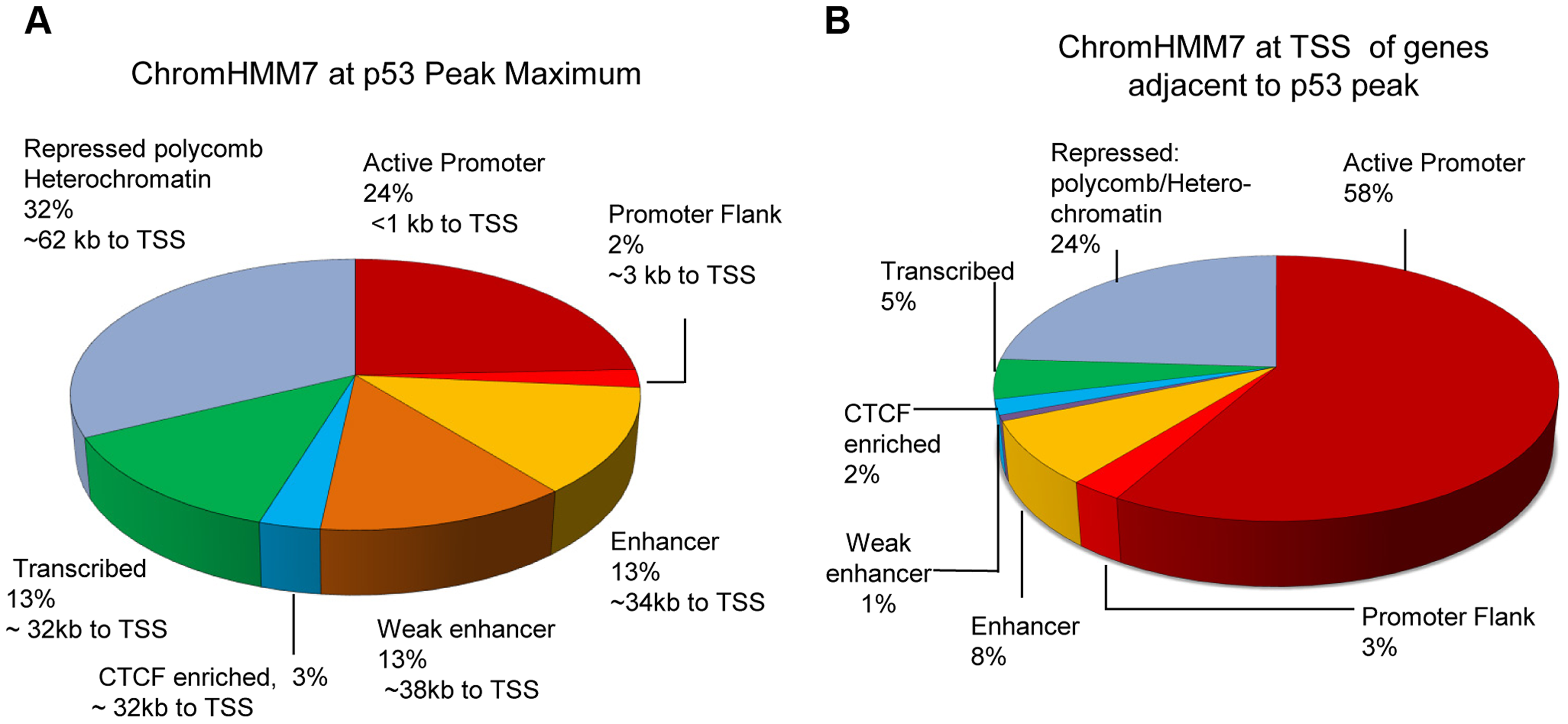 Distribution of p53 peaks among ENCODE combined chromatin states.