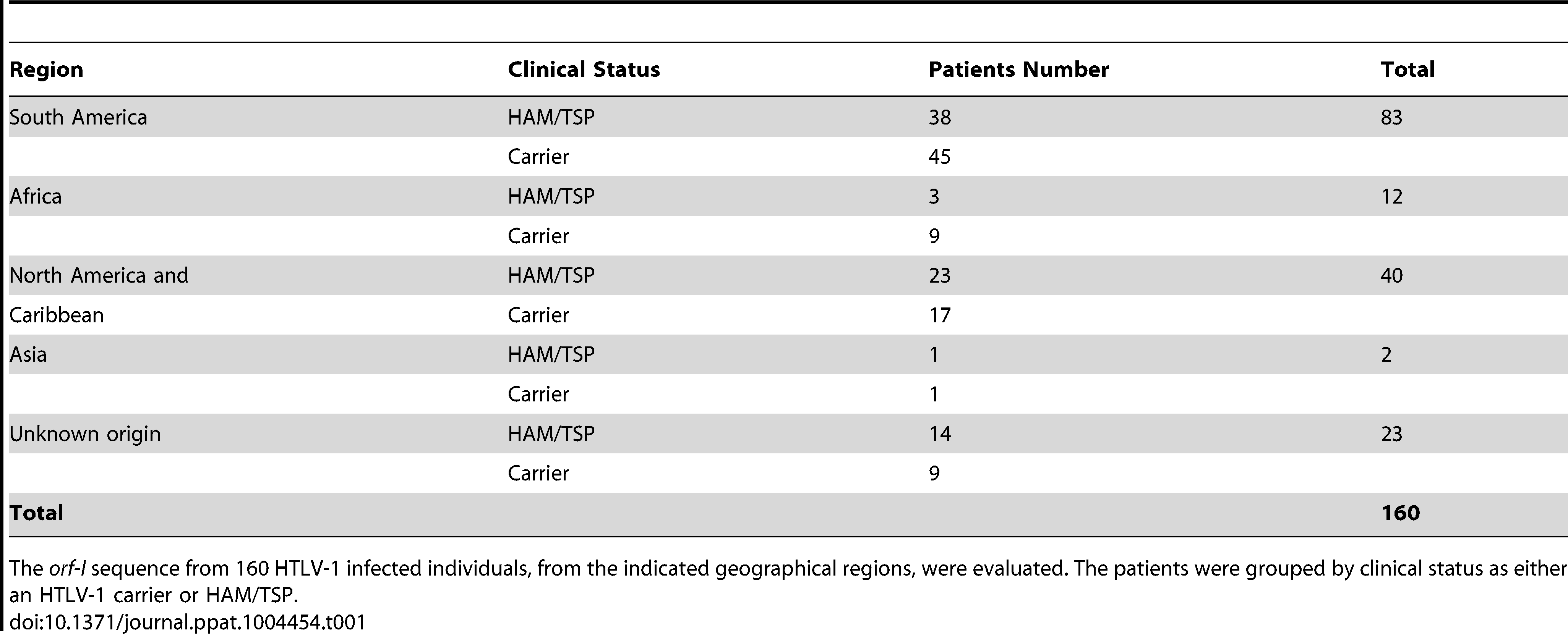HTLV-1 patients.