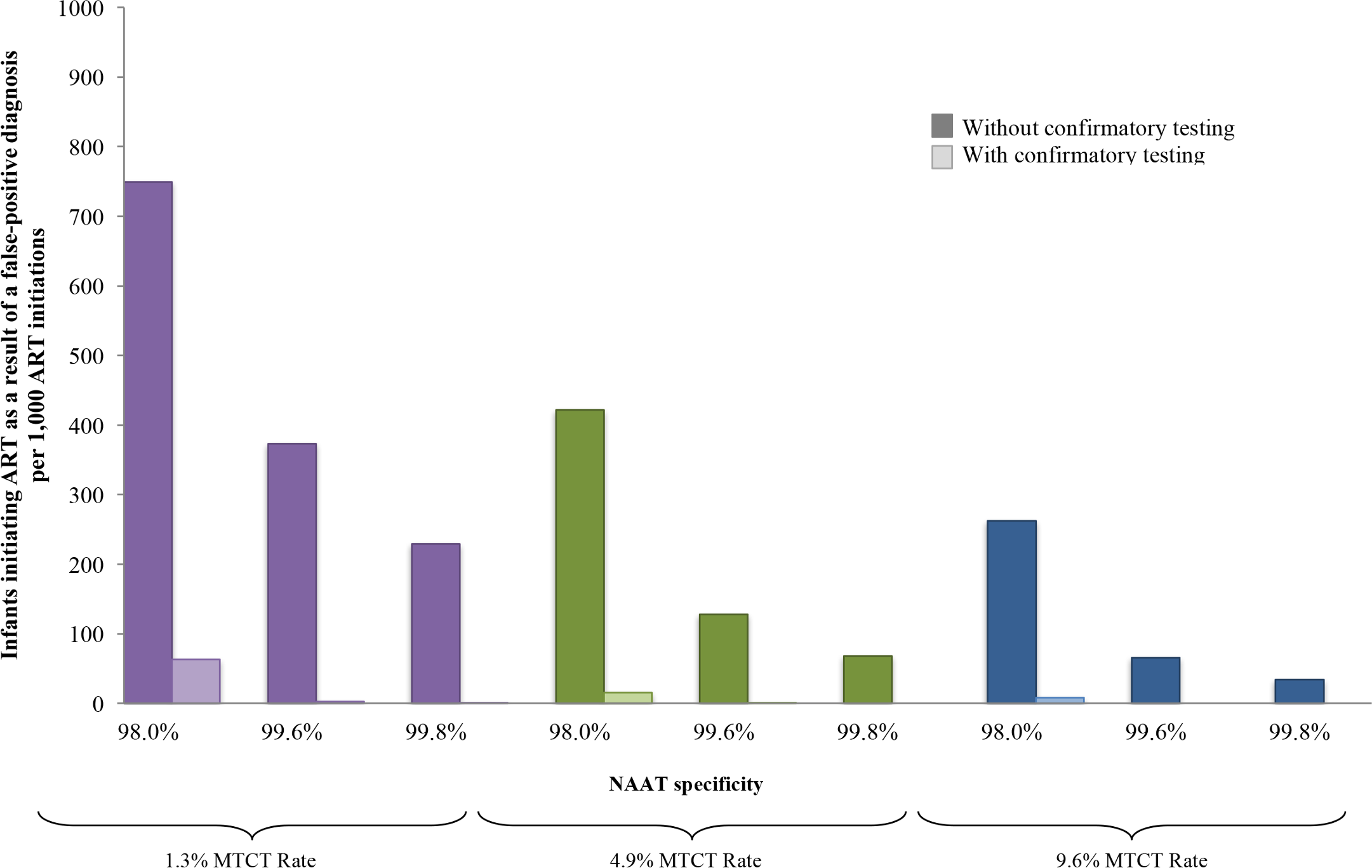 Number of infants linked to ART after false-positive diagnosis, per 1,000 ART initiations, by assay specificity and MTCT risk.