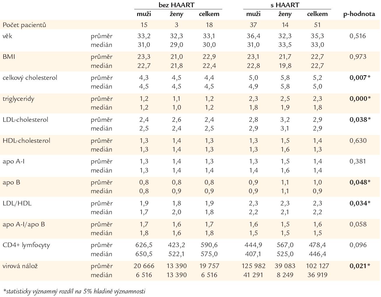 Hodnoty parametrů lipidového metabolizmu u pacientů bez vysoce aktivní antiretrovirové terapie (HAART) a s HAART.
