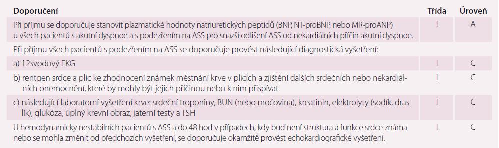 Doporučení pro provedení diagnostických vyšetření.