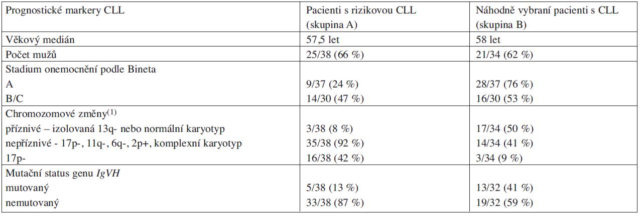 Klinická a laboratorní charakteristika vyšetřovaných pacientů s CLL.