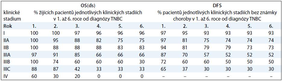 Tabulka přežívání pacientů s TNBC v závislosti na klinickém stadiu nemoci.
