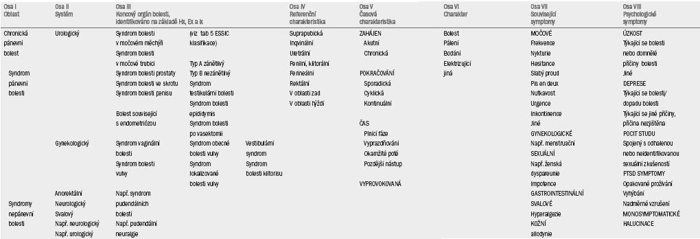 EAU klasifikace syndromu chronické urogenitální bolesti.