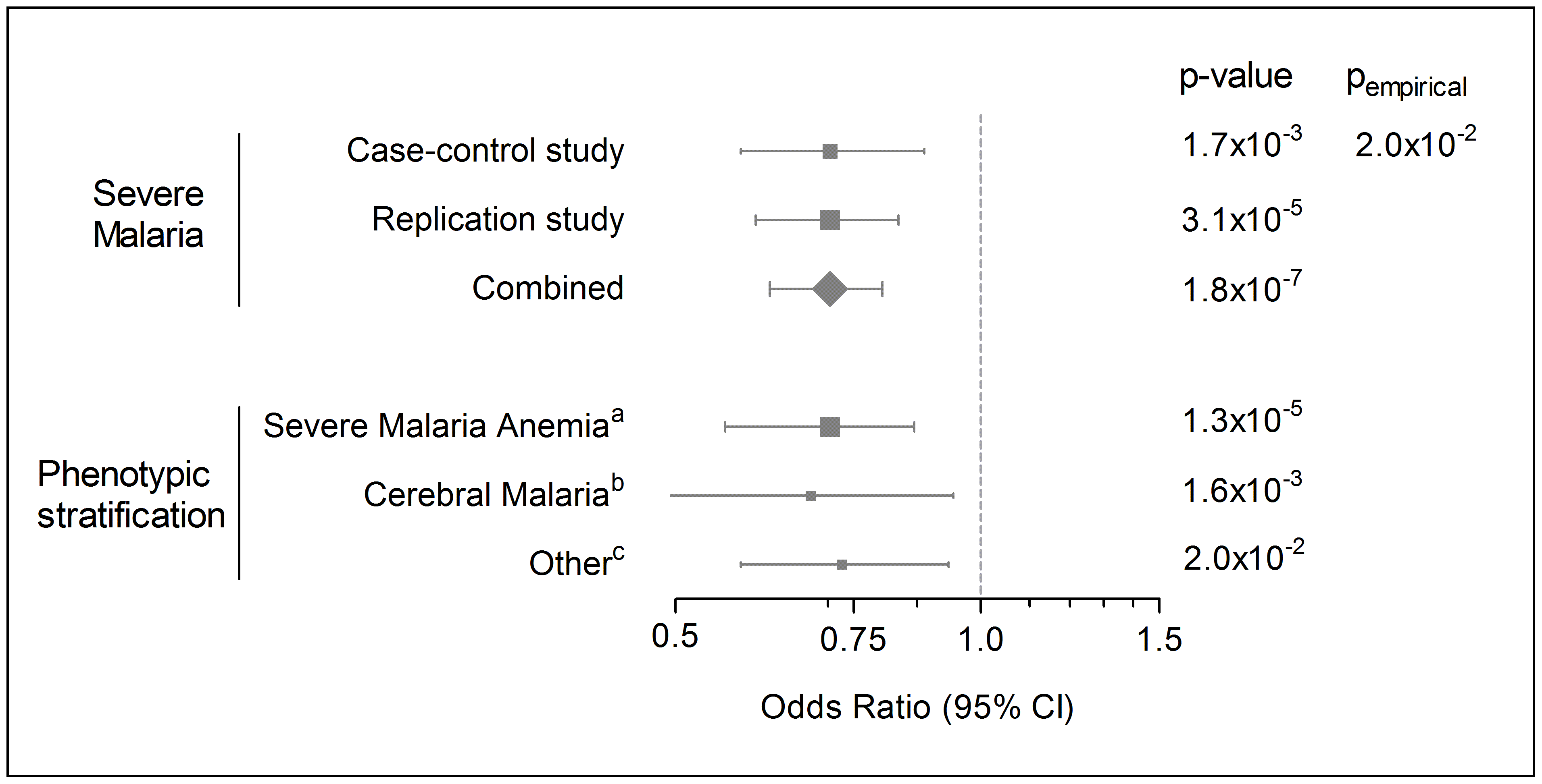 Forest plot of <i>FAS</i> c.−436.C>A association with severe malaria and sub-phenotypes.