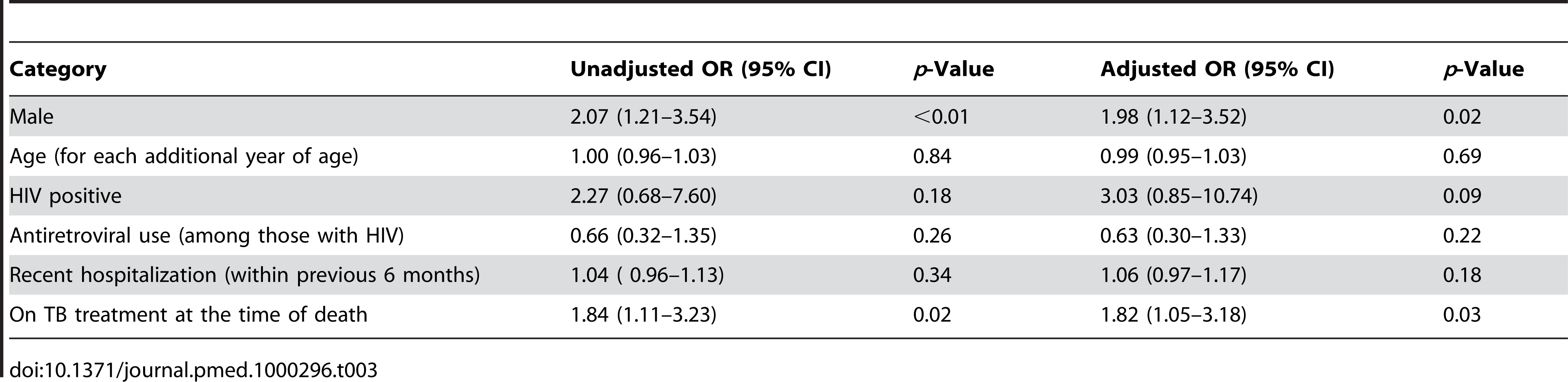 Bivariate and multivariate association with culture positive TB at time of death.