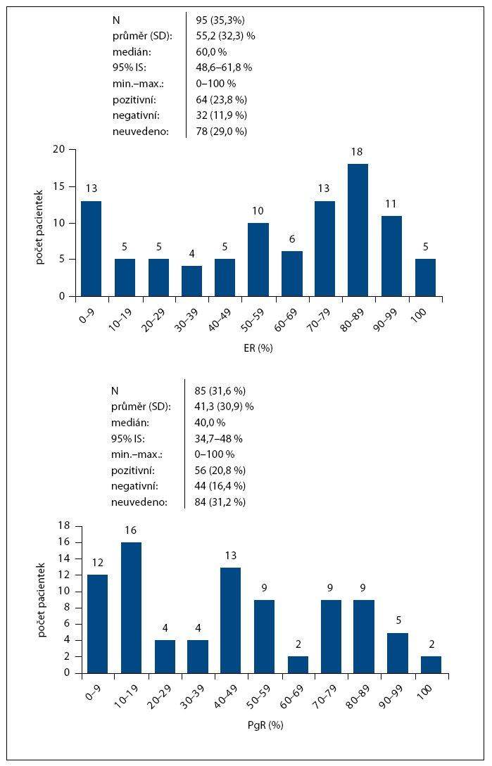Pozitivita steroidních receptorů ER a progesteronových receptorů PgR. ER – estrogenní receptory, Pgr – parametr progesteronové receptory.