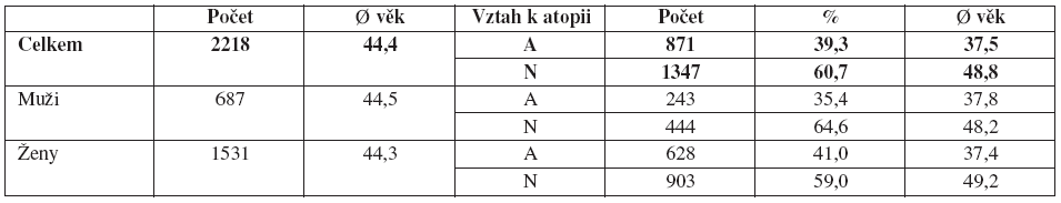 Charakteristika souboru – podle pohlaví, Ø věku a vztahu k atopii