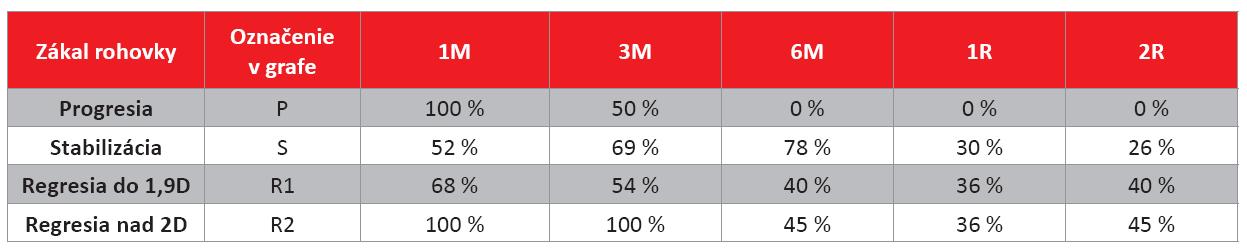 Výskyt zákalu rohovky v skupinách očí pacientov rozdelených podľa úspešnosti CXL na jednotlivých kontrolách (%).