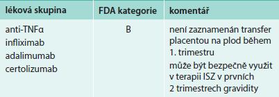Biologická terapie ISZ a riziko v těhotenství – kategorizace léčiva dle FDA