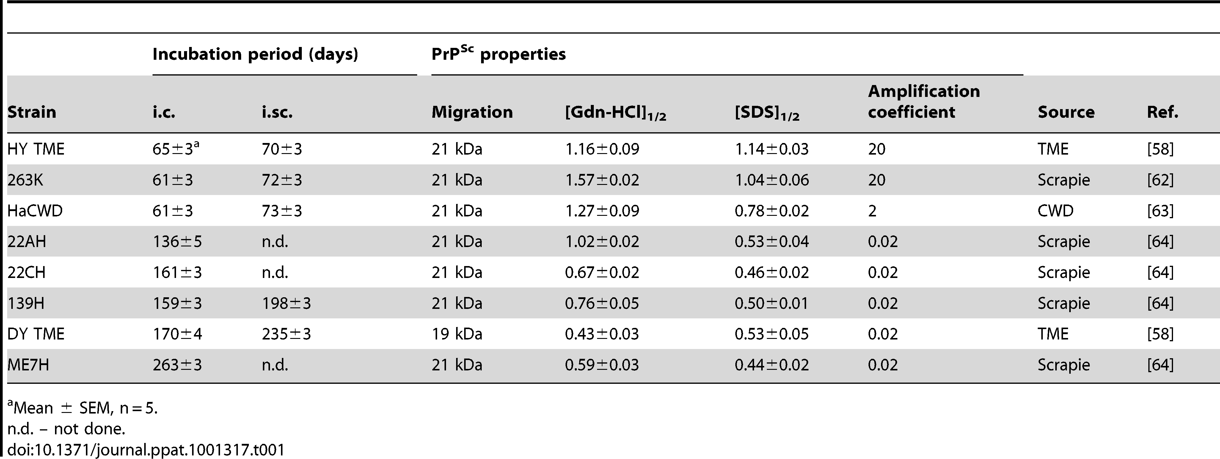 Properties of hamster-adapted prion strains.