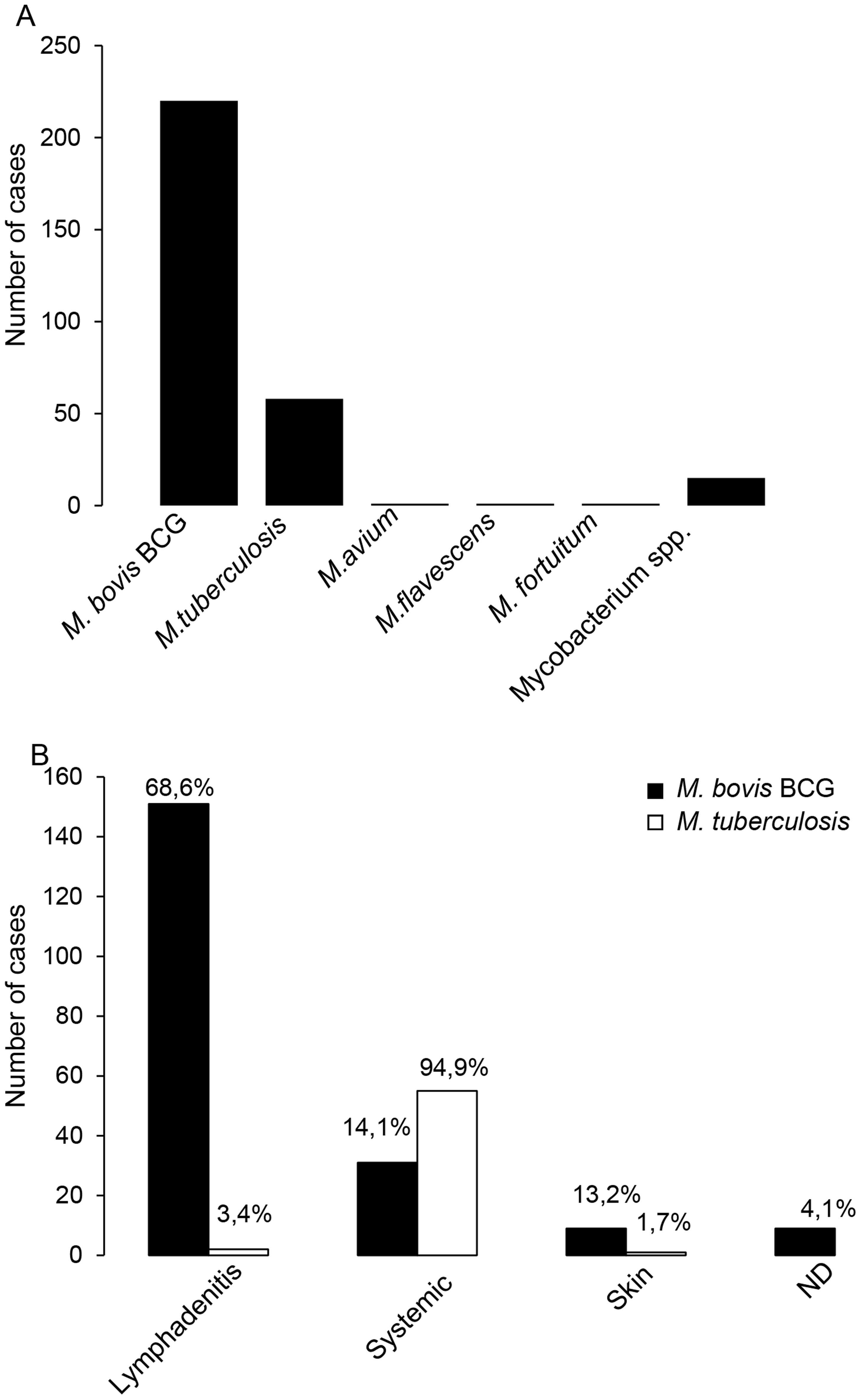 Analysis of published cases of mycobacterial infections in CGD patients.
