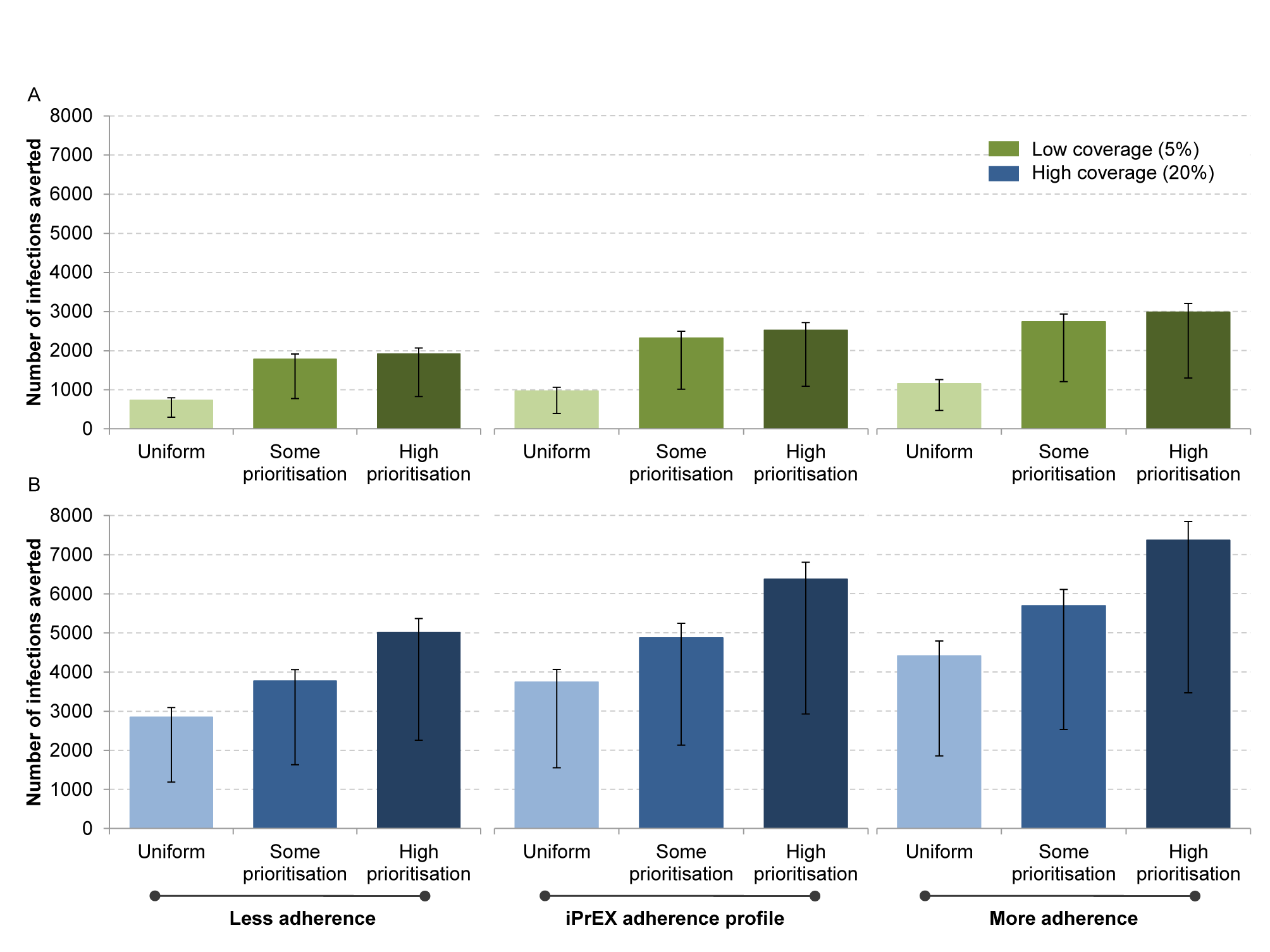 Estimated impact of PrEP with respect to coverage, adherence, and prioritisation of key populations.