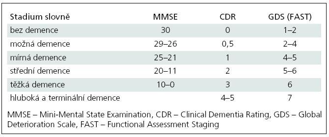 Orientační převod mezi klasifikačními nástroji k určování stupně demence.