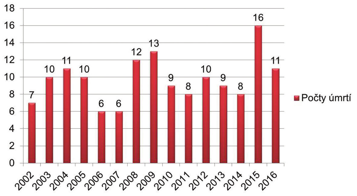 Počty úmrtí v rokoch 2002 – 2016 (The number of deaths in years 2002 – 2016).