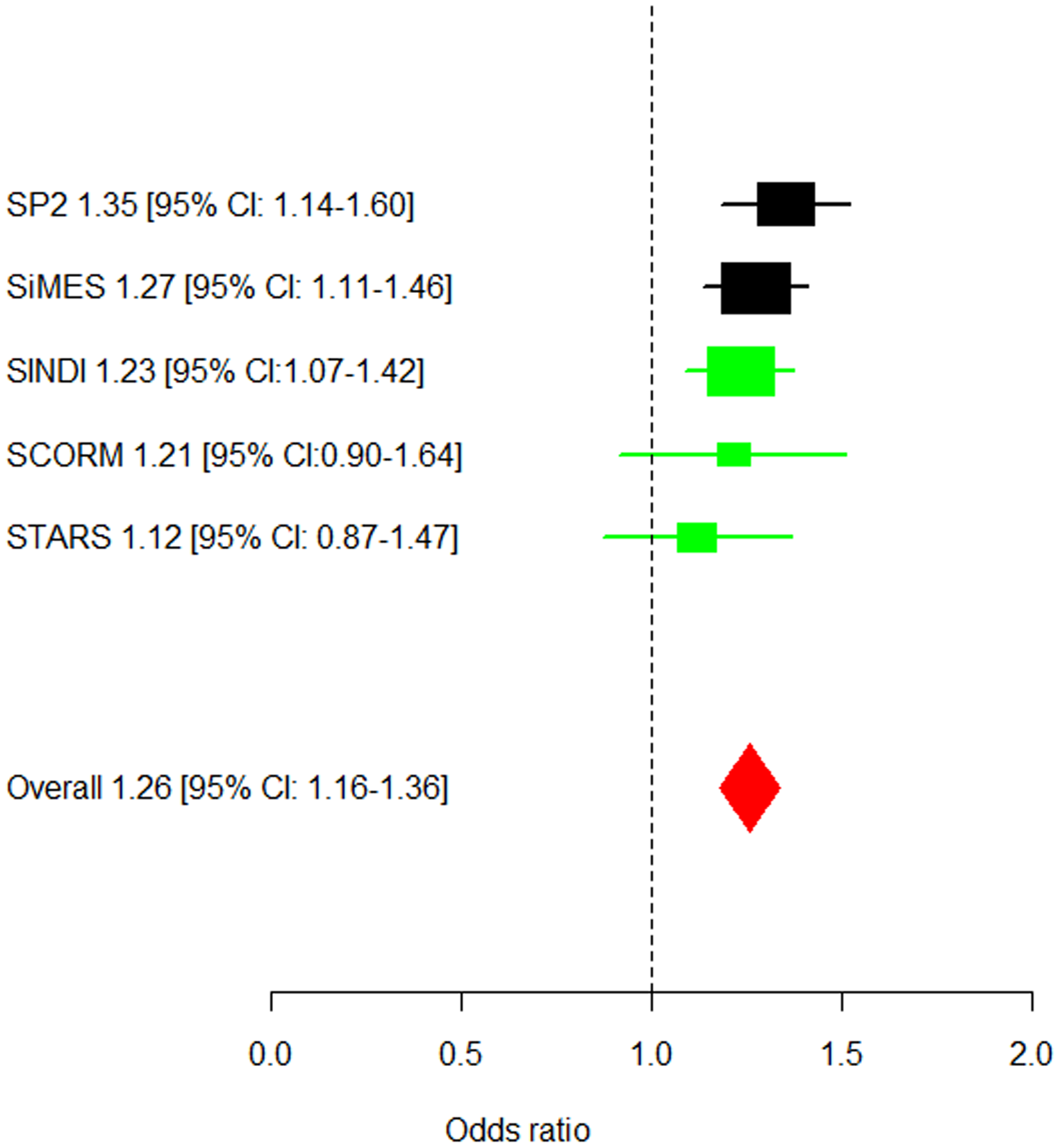 Forest plot of the estimated allelic odds ratios for the lead SNP rs7677751.