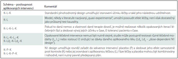 Příklad experimentálních plánů u N1 studií.