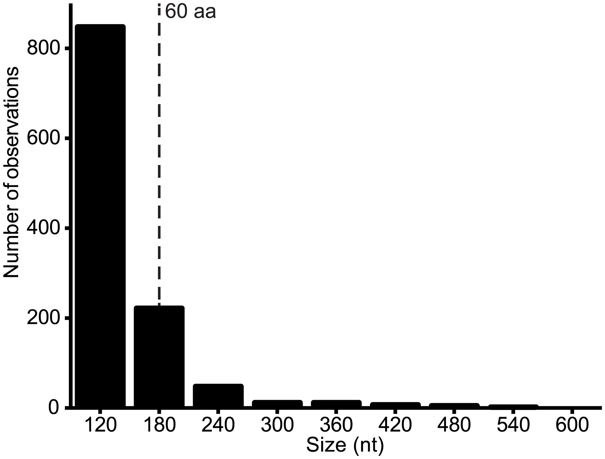 Number of alternative ORFs of various size ranges (nt) across the genome data set.