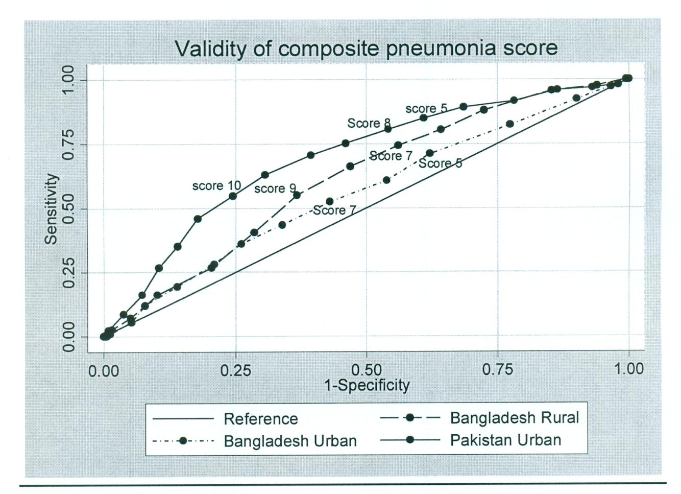 Validity of composite pneumonia score.