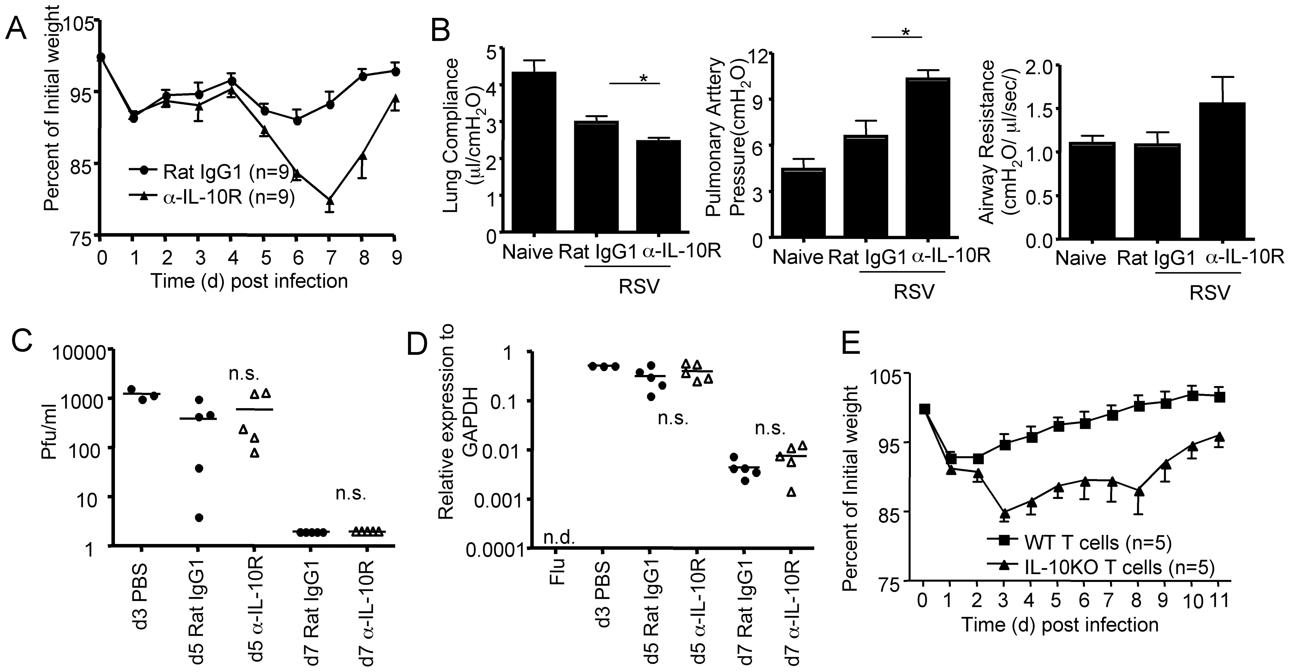 The blockade of effector T cell-derived-IL-10 enhances host morbidity without affecting viral clearance.