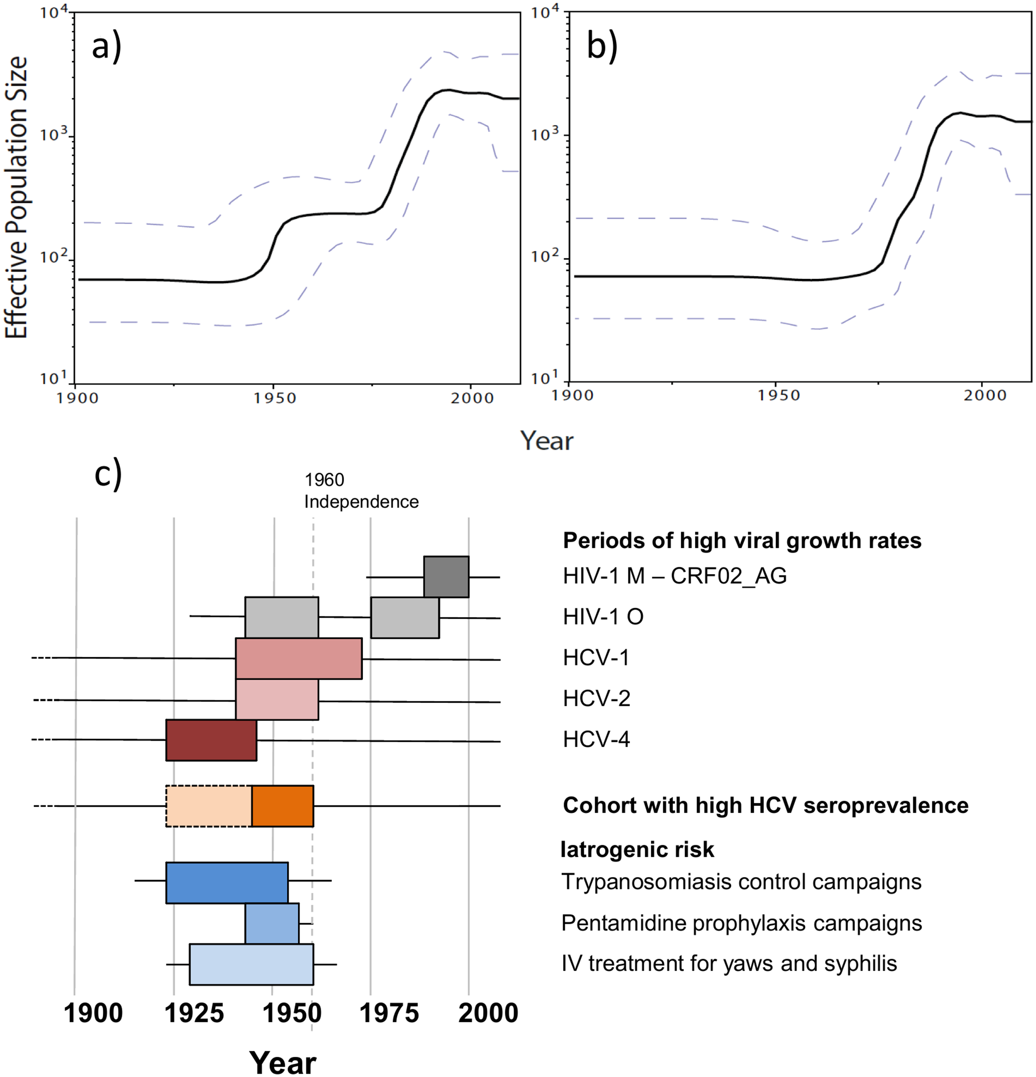 Dynamics of group O populations over time and contemporaneous contextual elements in Cameroon.