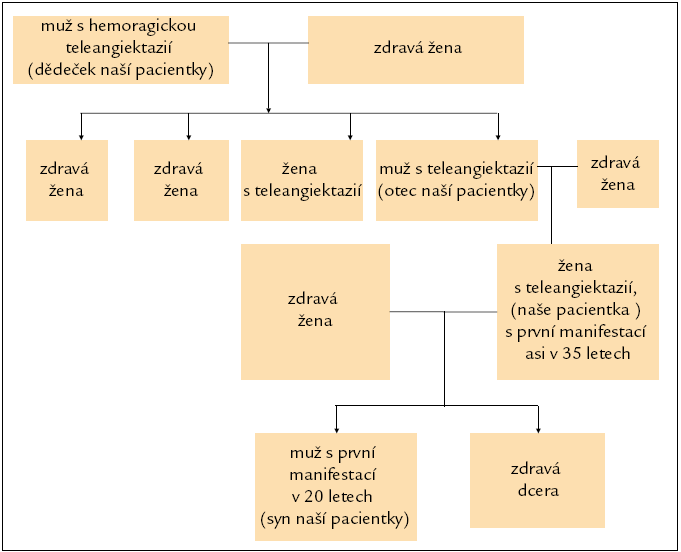 Schéma 1. Výskyt hemoragické teleangiektazie v rodině nemocné.