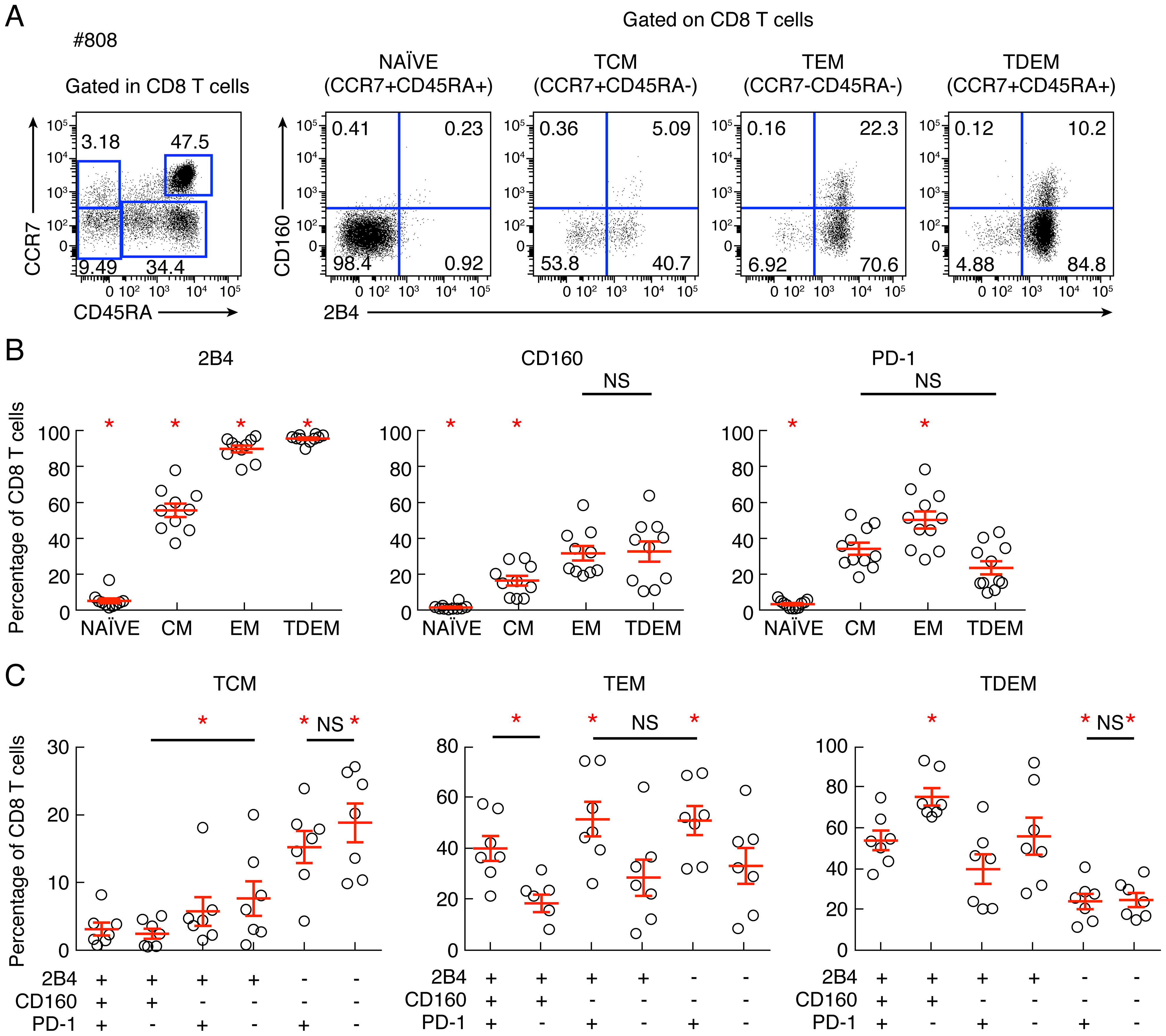 Combined assessment of co-inhibitory molecule expression and differentiation state.