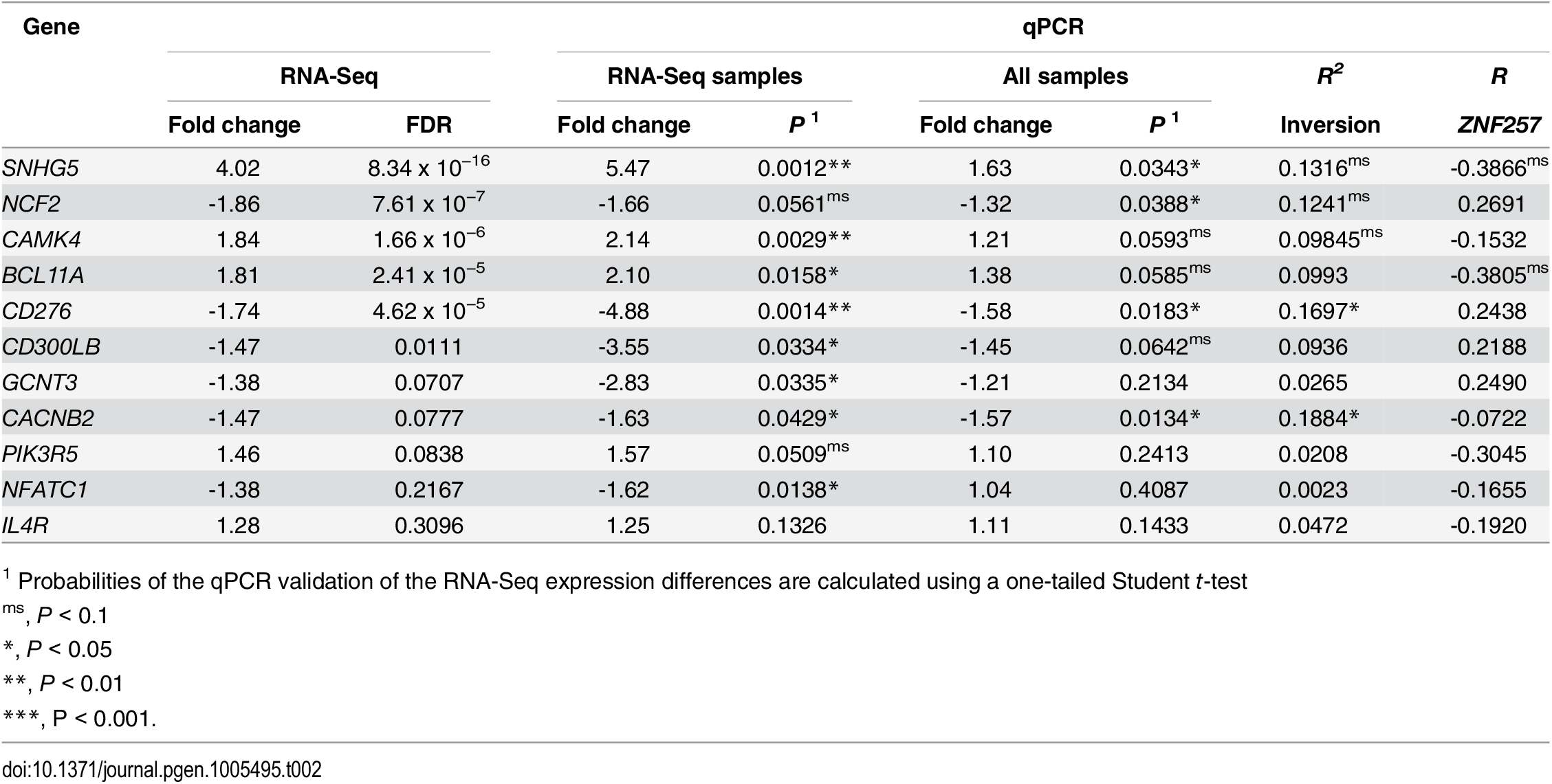 Analysis of RNA-Seq gene-expression changes between <i>Std/Std</i> and <i>Std/Inv</i> individuals by qPCR.